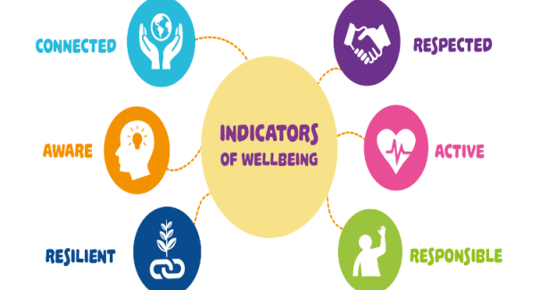 Wellbeing Indicators & JC Keyskills